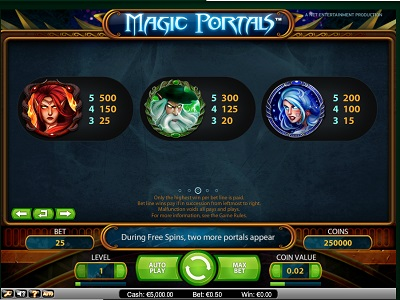 Выплаты по символам в автомате Magic Portals